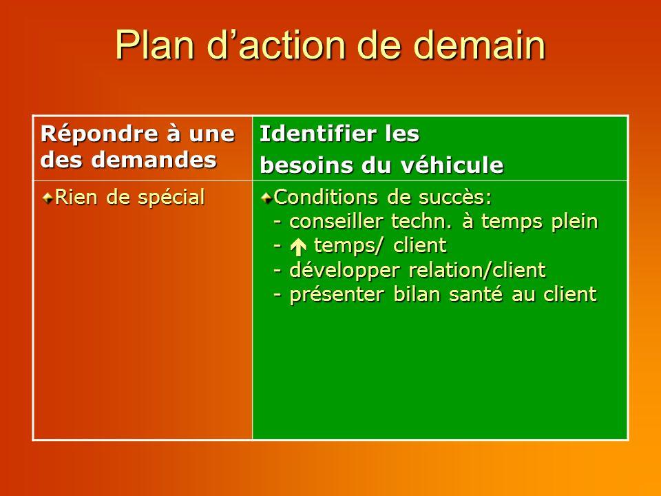 Plan daction de demain Répondre à une des demandes Identifier les besoins du véhicule Rien de spécial Conditions de succès: - conseiller techn.