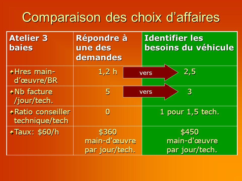 Comparaison des choix daffaires Atelier 3 baies Répondre à une des demandes Identifier les besoins du véhicule Hres main- dœuvre/BR 1,2 h 2,5 Nb facture /jour/tech.