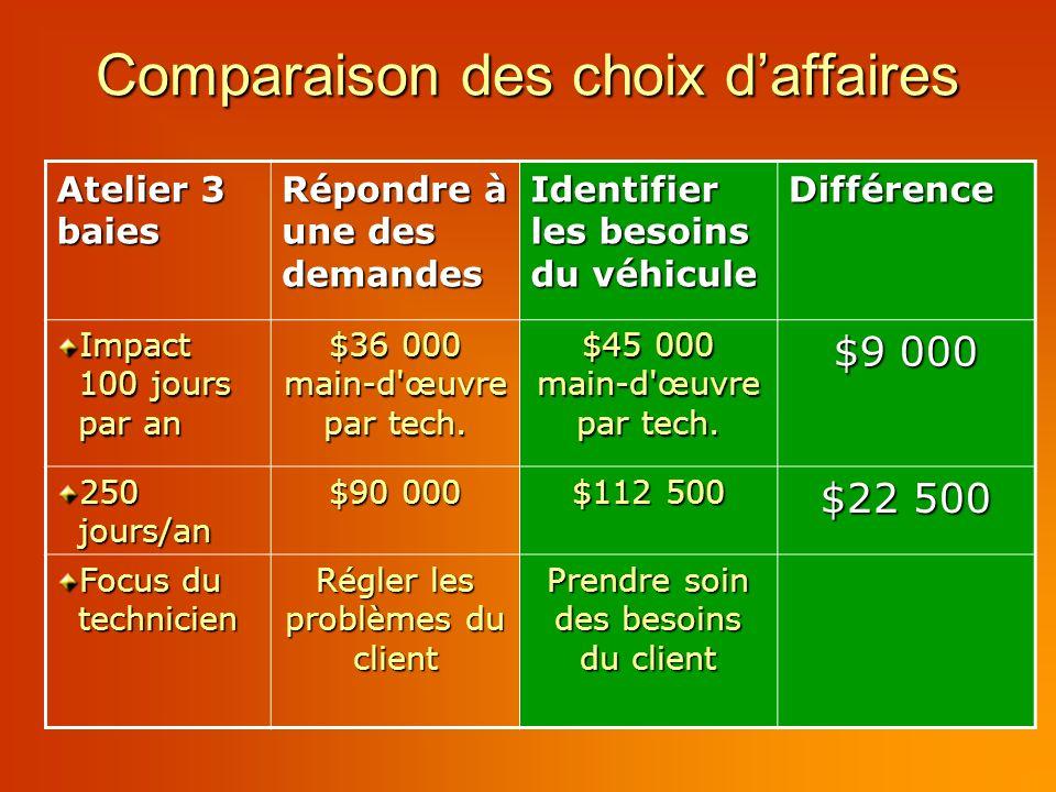 Comparaison des choix daffaires Atelier 3 baies Répondre à une des demandes Identifier les besoins du véhicule Différence Impact 100 jours par an $36 000 main-d œuvre par tech.
