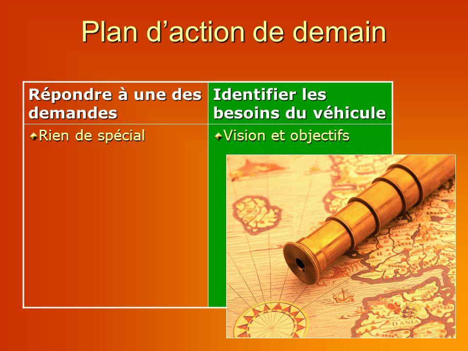 Plan daction de demain Répondre à une des demandes Identifier les besoins du véhicule Rien de spécial Vision et objectifs