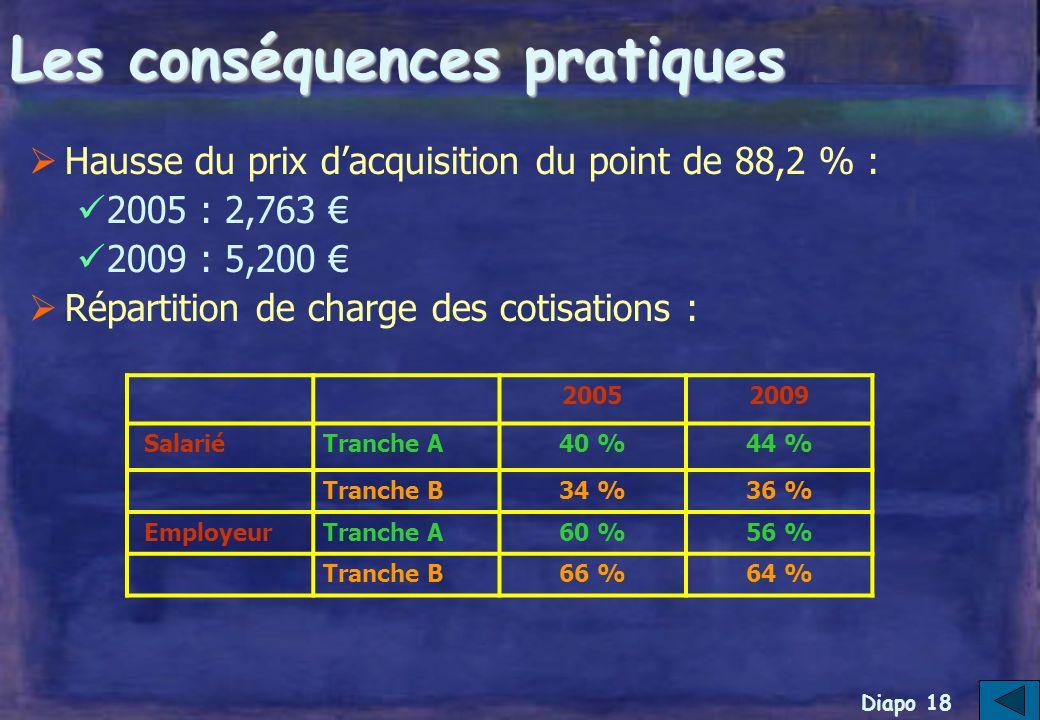Diapo 17 Les conséquences pratiques Hausse des taux dappel des cotisations IRCANTEC TRANCHE ASalarié2,25 %3,13 %+ 39,1 % Employeur3,38 %4,00 %+ 18,3 % Total5,63 %7,13 % TRANCHE BSalarié5,95 %6,90 %+ 15,9 % Employeur11,55 %12,50 %+ 8,25 % Total17,50 %19,40 %