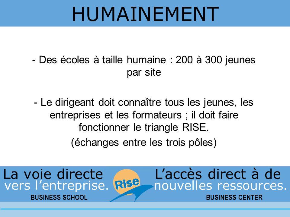- Des écoles à taille humaine : 200 à 300 jeunes par site - Le dirigeant doit connaître tous les jeunes, les entreprises et les formateurs ; il doit faire fonctionner le triangle RISE.