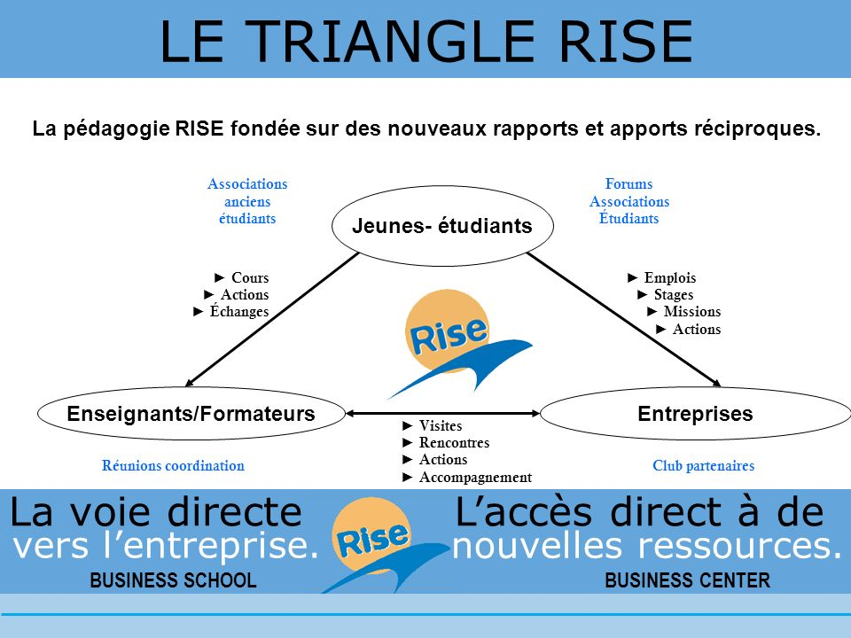 BUSINESS SCHOOL BUSINESS CENTER vers lentreprise.La voie directe nouvelles ressources.