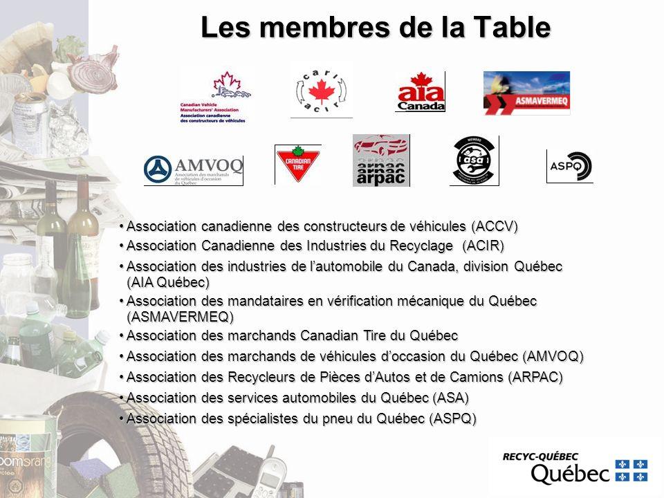 Les membres de la Table Association canadienne des constructeurs de véhicules (ACCV) Association canadienne des constructeurs de véhicules (ACCV) Asso