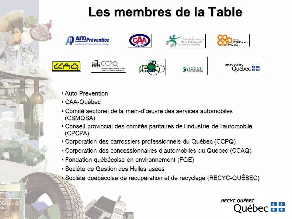 Les membres de la Table Auto Prévention CAA-Québec CAA-Québec Comité sectoriel de la main-d'œuvre des services automobiles Comité sectoriel de la main
