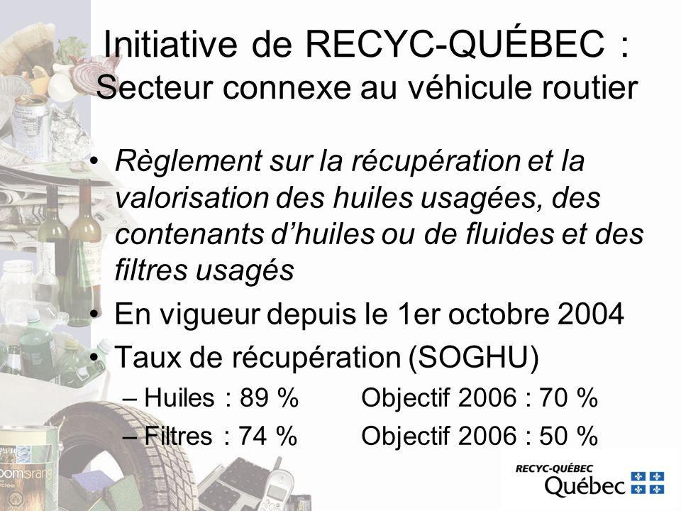 Initiative de RECYC-QUÉBEC : Secteur connexe au véhicule routier Règlement sur la récupération et la valorisation des huiles usagées, des contenants d