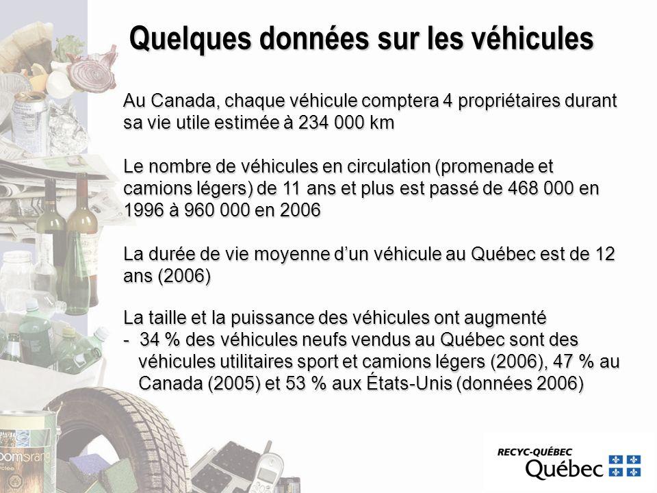 Quelques données sur les véhicules Au Canada, chaque véhicule comptera 4 propriétaires durant sa vie utile estimée à 234 000 km Le nombre de véhicules
