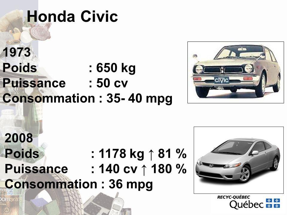 Honda Civic 1973 Poids : 650 kg Puissance : 50 cv Consommation : 35- 40 mpg 2008 Poids : 1178 kg 81 % Puissance : 140 cv 180 % Consommation : 36 mpg