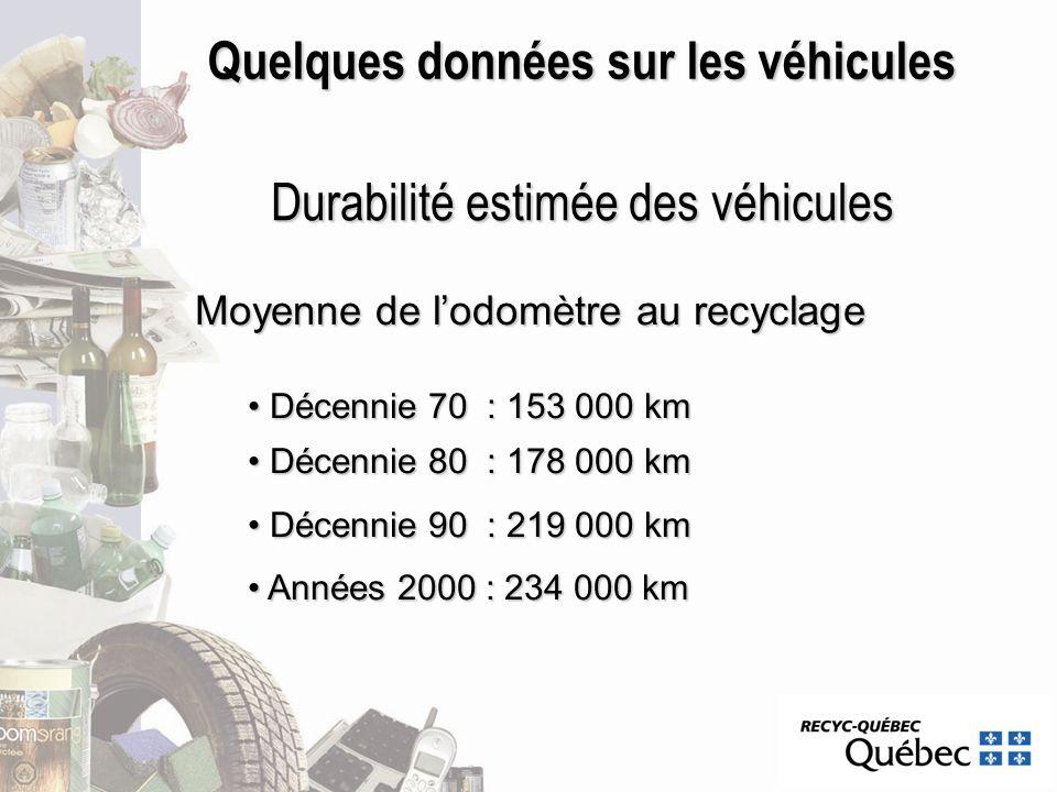 Quelques données sur les véhicules Durabilité estimée des véhicules Moyenne de lodomètre au recyclage Décennie 70 : 153 000 km Décennie 70 : 153 000 k