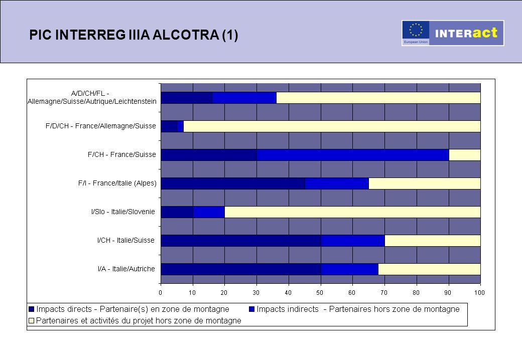 PIC INTERREG IIIA ALCOTRA (1)