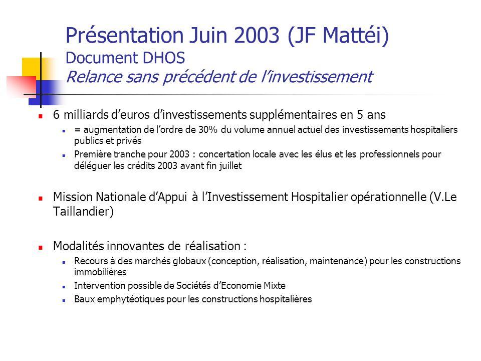 GOUVERNANCE HOSPITALIERE Code de la Santé actuel / Texte en discussion Nov.03 Politique d intéressement - Art.