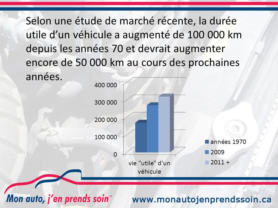 Selon une étude de marché récente, la durée utile dun véhicule a augmenté de 100 000 km depuis les années 70 et devrait augmenter encore de 50 000 km au cours des prochaines années.