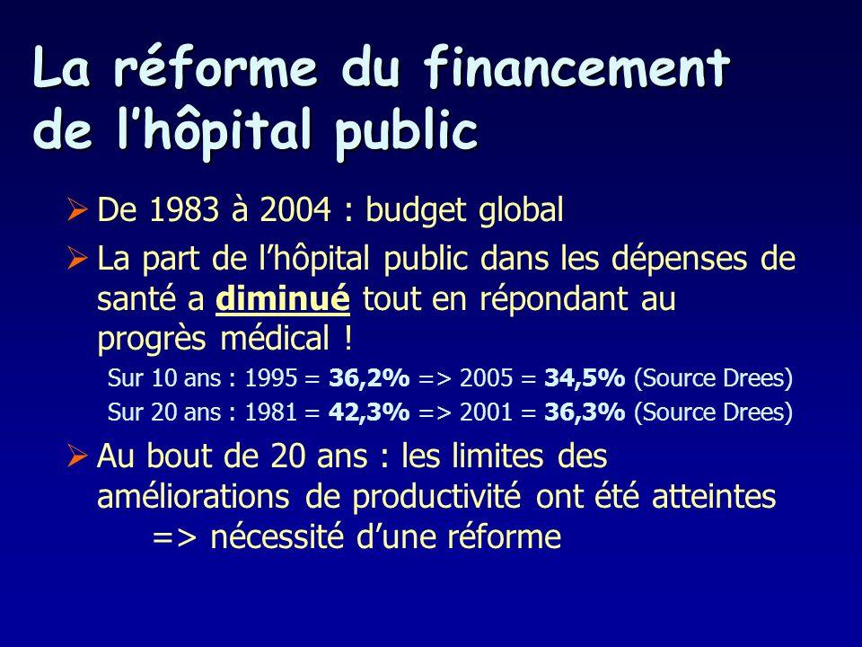 La réforme du financement de lhôpital public De 1983 à 2004 : budget global La part de lhôpital public dans les dépenses de santé a diminué tout en répondant au progrès médical .