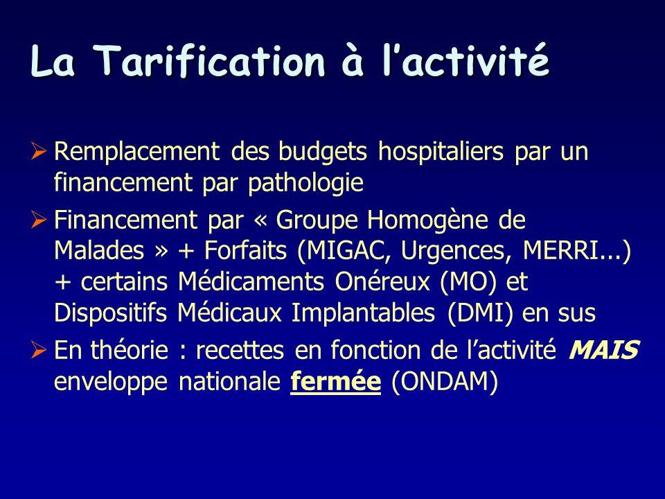 Remplacement des budgets hospitaliers par un financement par pathologie Financement par « Groupe Homogène de Malades » + Forfaits (MIGAC, Urgences, MERRI...) + certains Médicaments Onéreux (MO) et Dispositifs Médicaux Implantables (DMI) en sus En théorie : recettes en fonction de lactivité MAIS enveloppe nationale fermée (ONDAM) La Tarification à lactivité