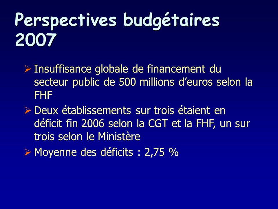 Perspectives budgétaires 2007 Insuffisance globale de financement du secteur public de 500 millions deuros selon la FHF Deux établissements sur trois étaient en déficit fin 2006 selon la CGT et la FHF, un sur trois selon le Ministère Moyenne des déficits : 2,75 %