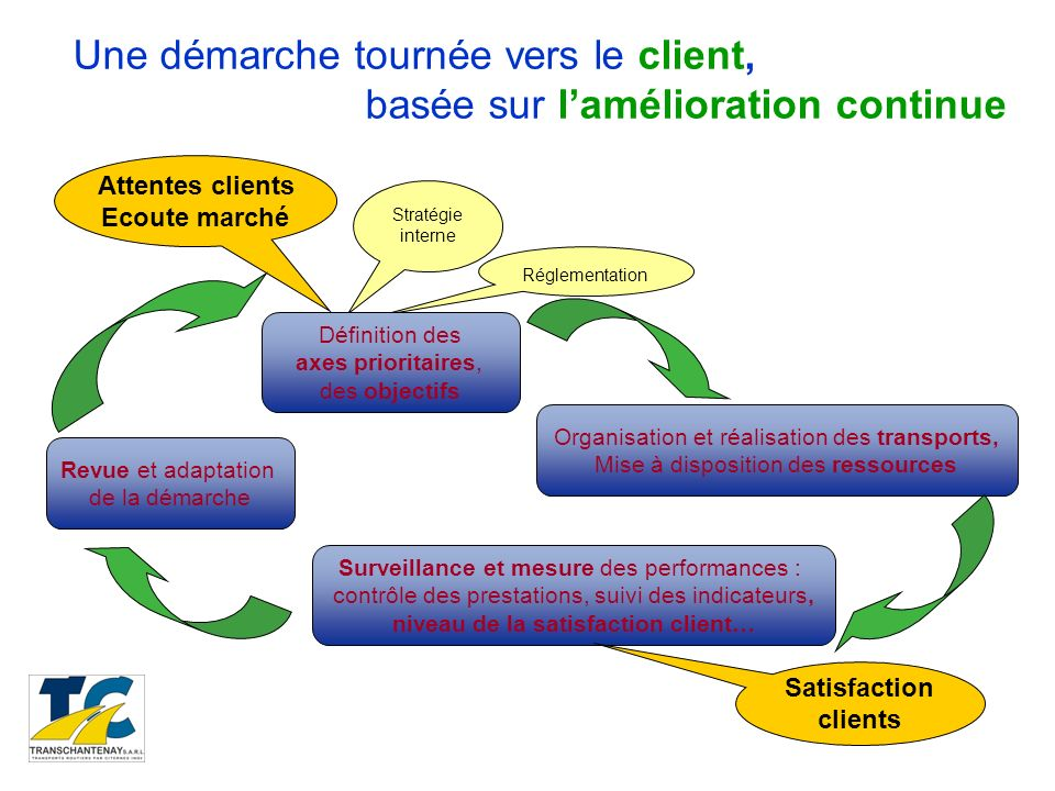 Attentes clients Ecoute marché Réglementation Stratégie interne Définition des axes prioritaires, des objectifs Organisation et réalisation des transp