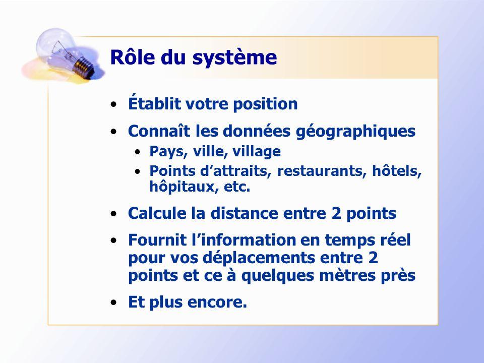 Rôle du système Établit votre position Connaît les données géographiques Pays, ville, village Points dattraits, restaurants, hôtels, hôpitaux, etc. Ca