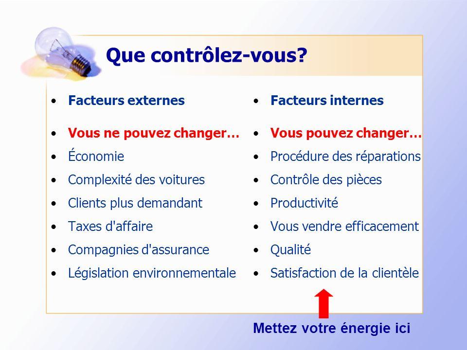 Que contrôlez-vous? Facteurs externes Vous ne pouvez changer… Économie Complexité des voitures Clients plus demandant Taxes d'affaire Compagnies d'ass