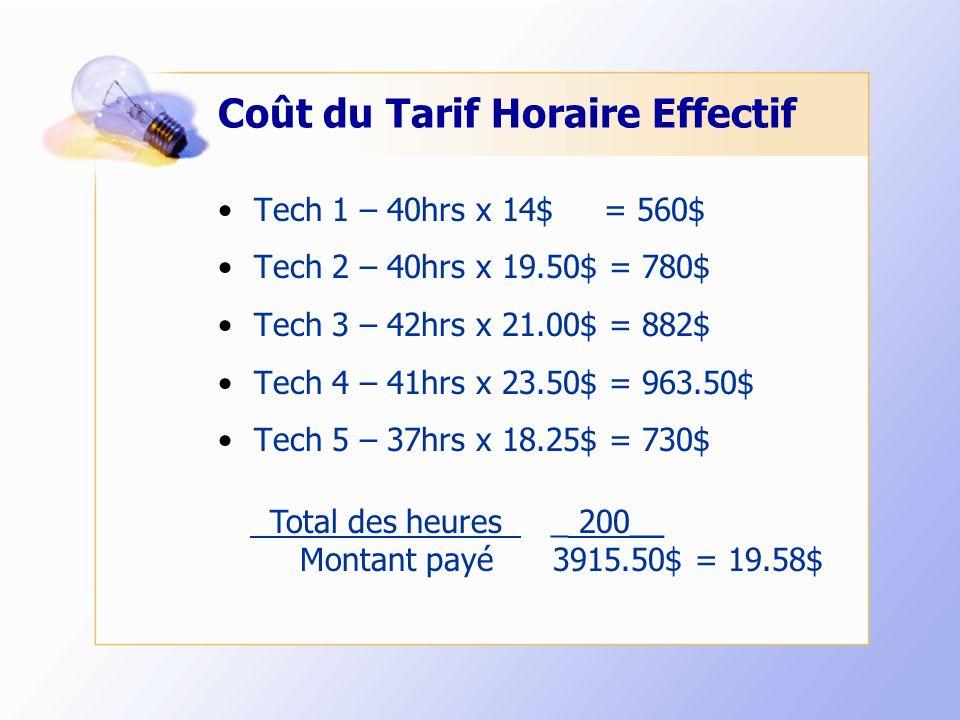 Coût du Tarif Horaire Effectif Tech 1 – 40hrs x 14$ = 560$ Tech 2 – 40hrs x 19.50$ = 780$ Tech 3 – 42hrs x 21.00$ = 882$ Tech 4 – 41hrs x 23.50$ = 963.50$ Tech 5 – 37hrs x 18.25$ = 730$ Total des heures _ 200__ Montant payé 3915.50$ = 19.58$