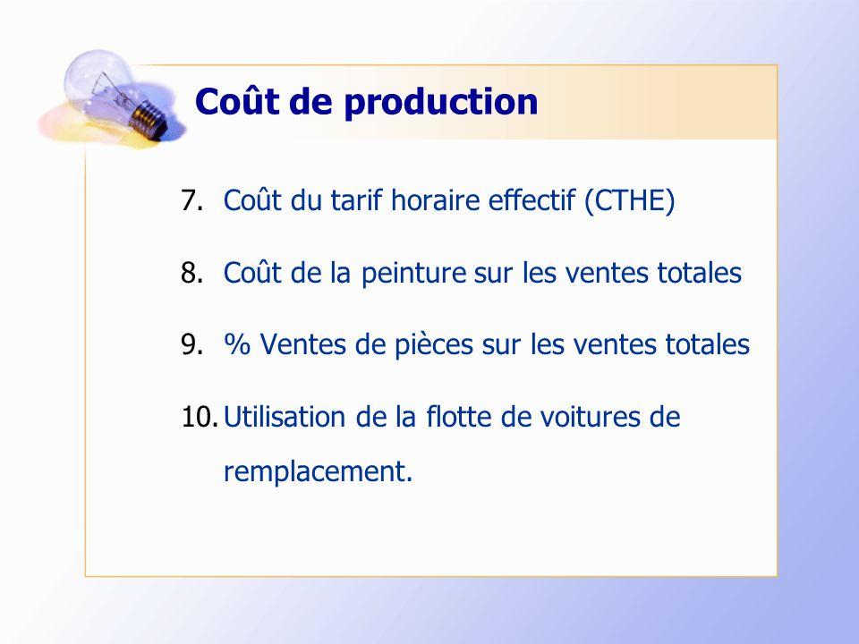 Coût de production 7.Coût du tarif horaire effectif (CTHE) 8.Coût de la peinture sur les ventes totales 9.% Ventes de pièces sur les ventes totales 10.Utilisation de la flotte de voitures de remplacement.