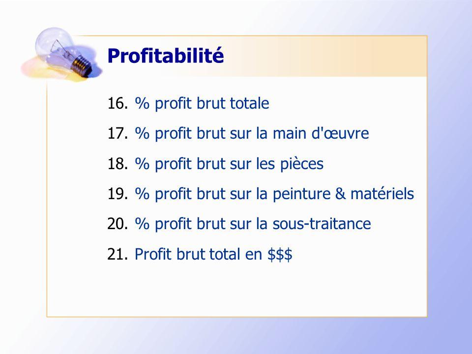 Profitabilité 16.% profit brut totale 17.% profit brut sur la main d œuvre 18.% profit brut sur les pièces 19.% profit brut sur la peinture & matériels 20.% profit brut sur la sous-traitance 21.Profit brut total en $$$