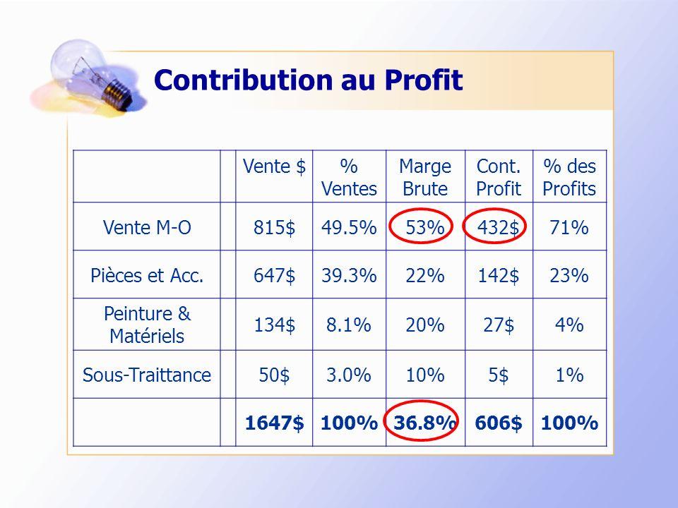 Contribution au Profit Vente $% Ventes Marge Brute Cont. Profit % des Profits Vente M-O815$49.5%53%432$71% Pièces et Acc.647$39.3%22%142$23% Peinture