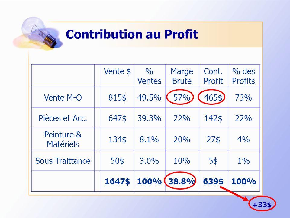 Contribution au Profit Vente $% Ventes Marge Brute Cont. Profit % des Profits Vente M-O815$49.5%57%465$73% Pièces et Acc.647$39.3%22%142$22% Peinture