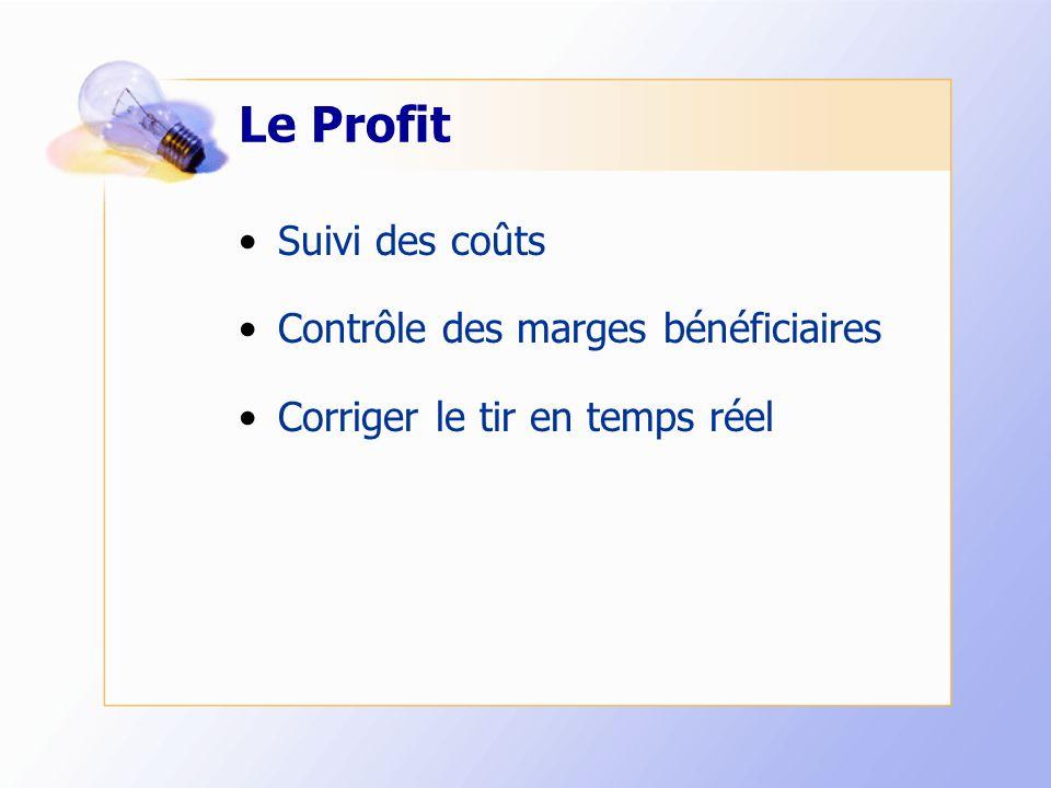 Le Profit Suivi des coûts Contrôle des marges bénéficiaires Corriger le tir en temps réel