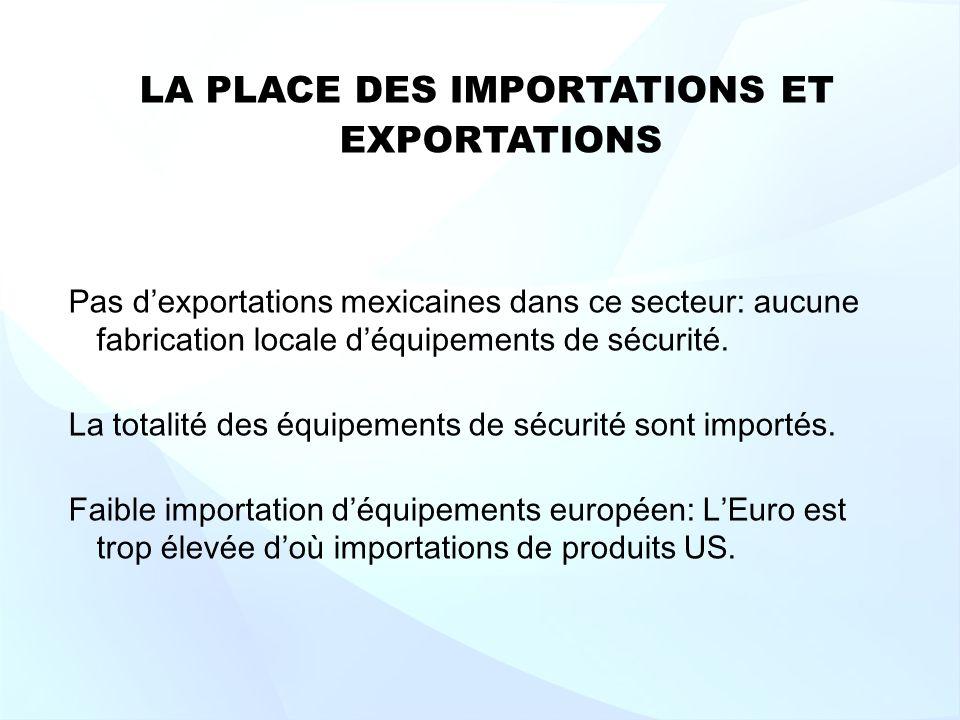 LA PLACE DES IMPORTATIONS ET EXPORTATIONS Pas dexportations mexicaines dans ce secteur: aucune fabrication locale déquipements de sécurité.