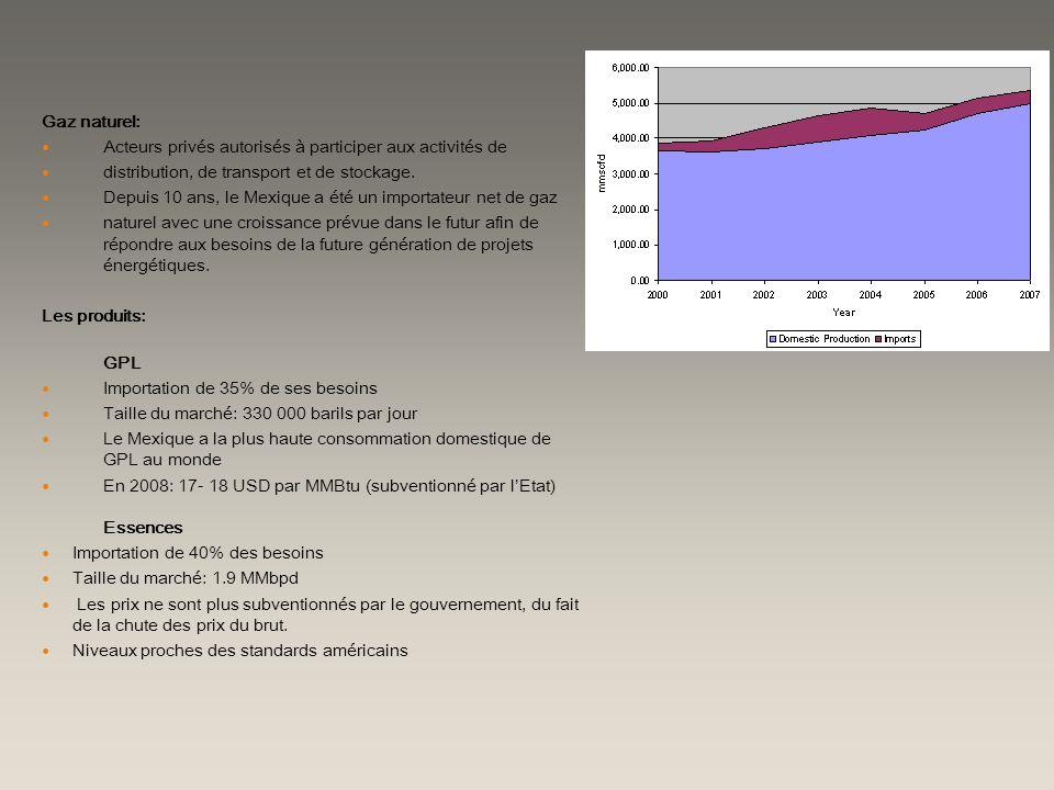 Gaz naturel: Acteurs privés autorisés à participer aux activités de distribution, de transport et de stockage. Depuis 10 ans, le Mexique a été un impo