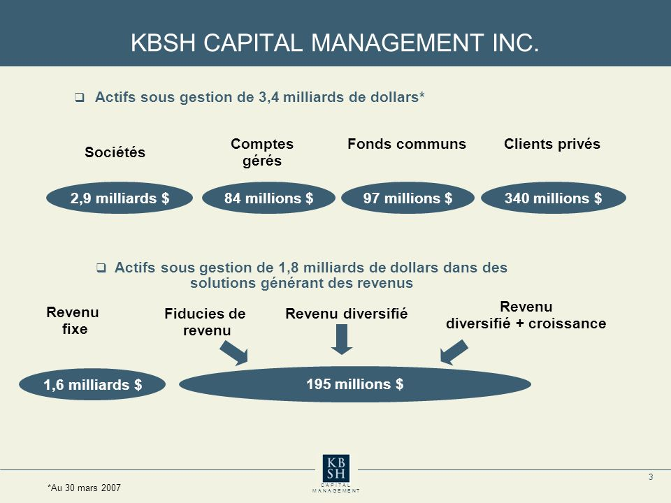 3 C A P I T A L M A N A G E M E N T KBSH CAPITAL MANAGEMENT INC.