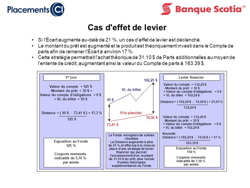 Cas d effet de levier Si l Écart augmente au-delà de 21 %, un cas d effet de levier est déclenché.