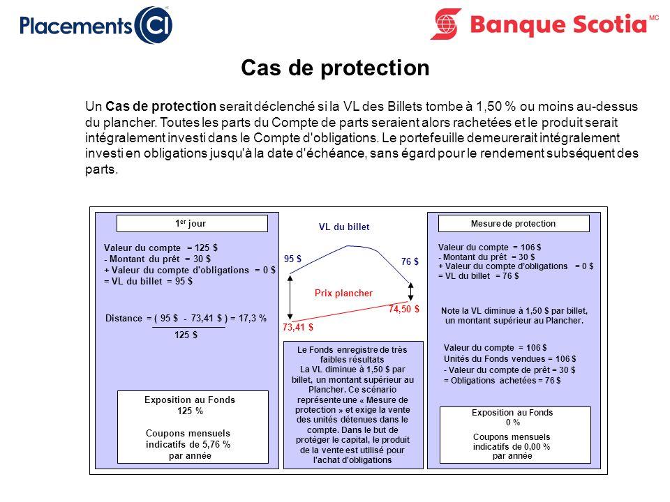 Cas de protection Un Cas de protection serait déclenché si la VL des Billets tombe à 1,50 % ou moins au-dessus du plancher.