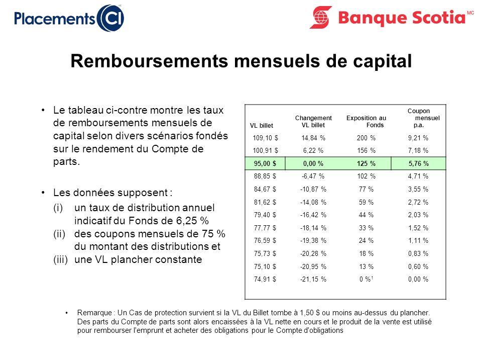 Remboursements mensuels de capital Le tableau ci-contre montre les taux de remboursements mensuels de capital selon divers scénarios fondés sur le rendement du Compte de parts.