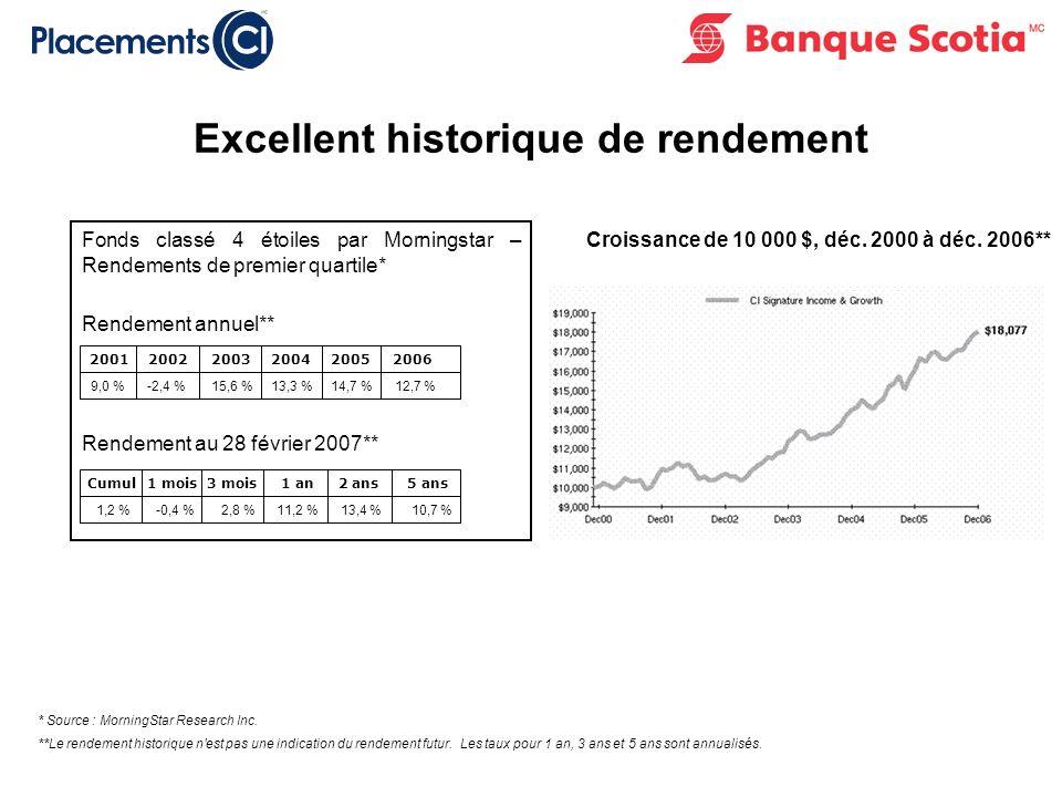 Répartition dynamique de l actif : À la date d émission, un montant de 125 $ par Billet sera utilisé pour effectuer un achat théorique de Parts.