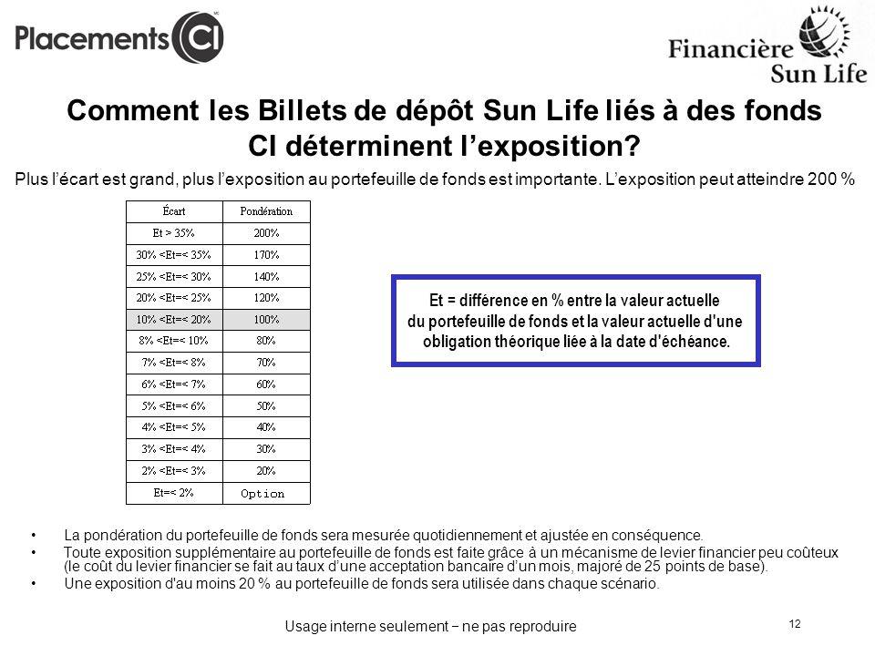 Usage interne seulement ne pas reproduire 12 Comment les Billets de dépôt Sun Life liés à des fonds CI déterminent lexposition? La pondération du port