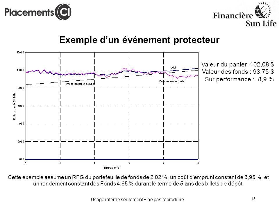 Usage interne seulement ne pas reproduire 15 Cette exemple assume un RFG du portefeuille de fonds de 2,02 %, un coût demprunt constant de 3,95 %, et u