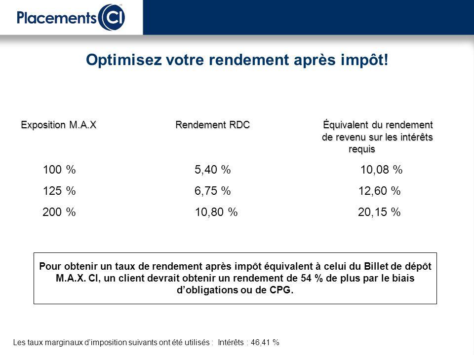 Les taux marginaux dimposition suivants ont été utilisés : Intérêts : 46,41 % Optimisez votre rendement après impôt.
