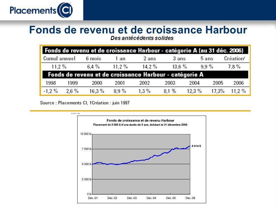 Fonds de revenu et de croissance Harbour Des antécédents solides