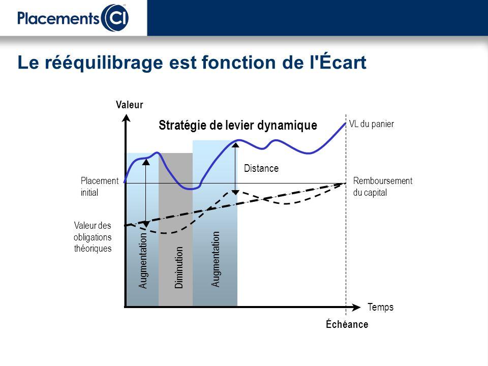 Temps Valeur Remboursement du capital VL du panier Valeur des obligations théoriques Augmentation Échéance Diminution - Augmentation Distance Stratégie de levier dynamique Placement initial Le rééquilibrage est fonction de l Écart