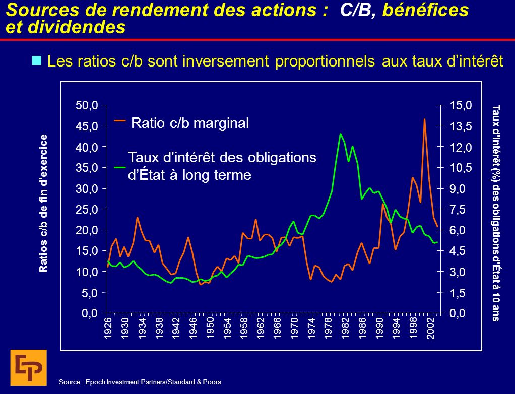 Les ratios c/b sont inversement proportionnels aux taux dintérêt Sources de rendement des actions : C/B, bénéfices et dividendes Source : Epoch Investment Partners/Standard & Poors