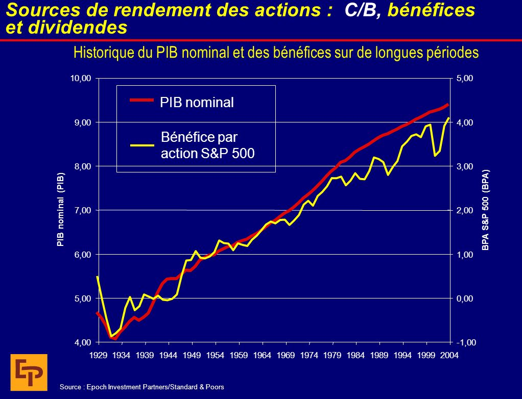 Historique du PIB nominal et des bénéfices sur de longues périodes 4,00 5,00 6,00 7,00 8,00 9,00 10,00 1929193419391944194919541959196419691974197919841989199419992004 PIB nominal (PIB) -1,00 0,00 1,00 2,00 3,00 4,00 5,00 BPA S&P 500 (BPA) PIB nominal Bénéfice par action S&P 500 Sources de rendement des actions : C/B, bénéfices et dividendes Source : Epoch Investment Partners/Standard & Poors