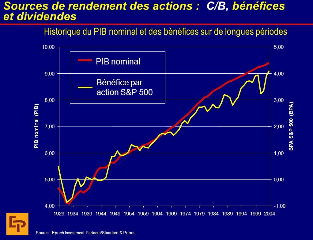 Historique du PIB nominal et des bénéfices sur de longues périodes 4,00 5,00 6,00 7,00 8,00 9,00 10,00 19291934193919441949195419591964196919741979198