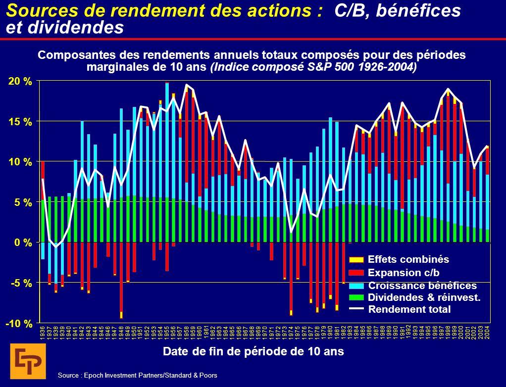 Composantes des rendements annuels totaux composés pour des périodes marginales de 10 ans (Indice composé S&P 500 1926-2004) Date de fin de période de