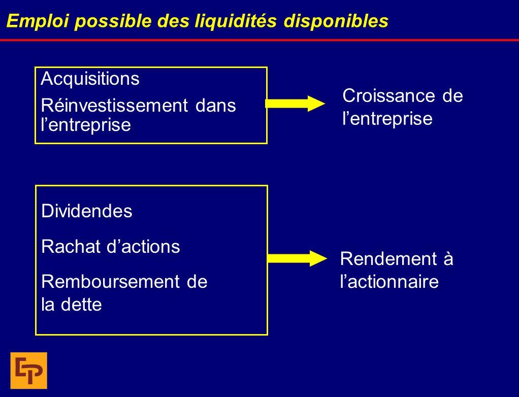 Emploi possible des liquidités disponibles Acquisitions Réinvestissement dans lentreprise Croissance de lentreprise Rendement à lactionnaire Dividende