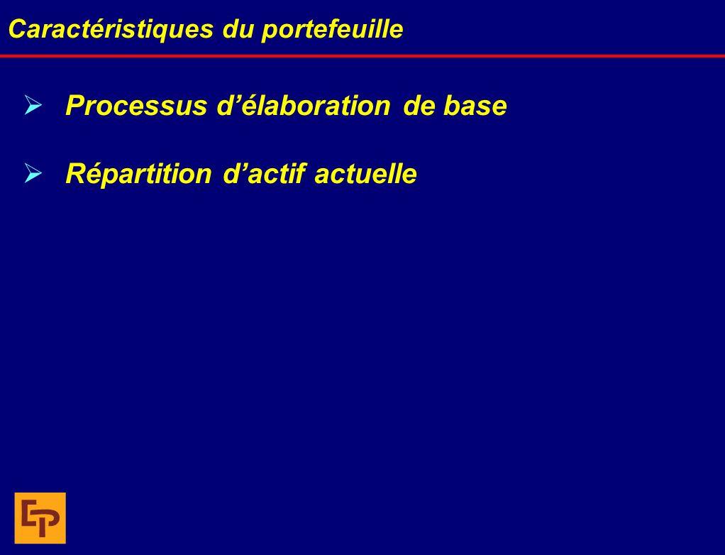 Caractéristiques du portefeuille Processus délaboration de base Répartition dactif actuelle