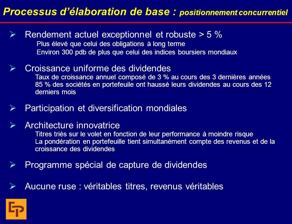 Processus délaboration de base : positionnement concurrentiel Rendement actuel exceptionnel et robuste > 5 % Plus élevé que celui des obligations à lo
