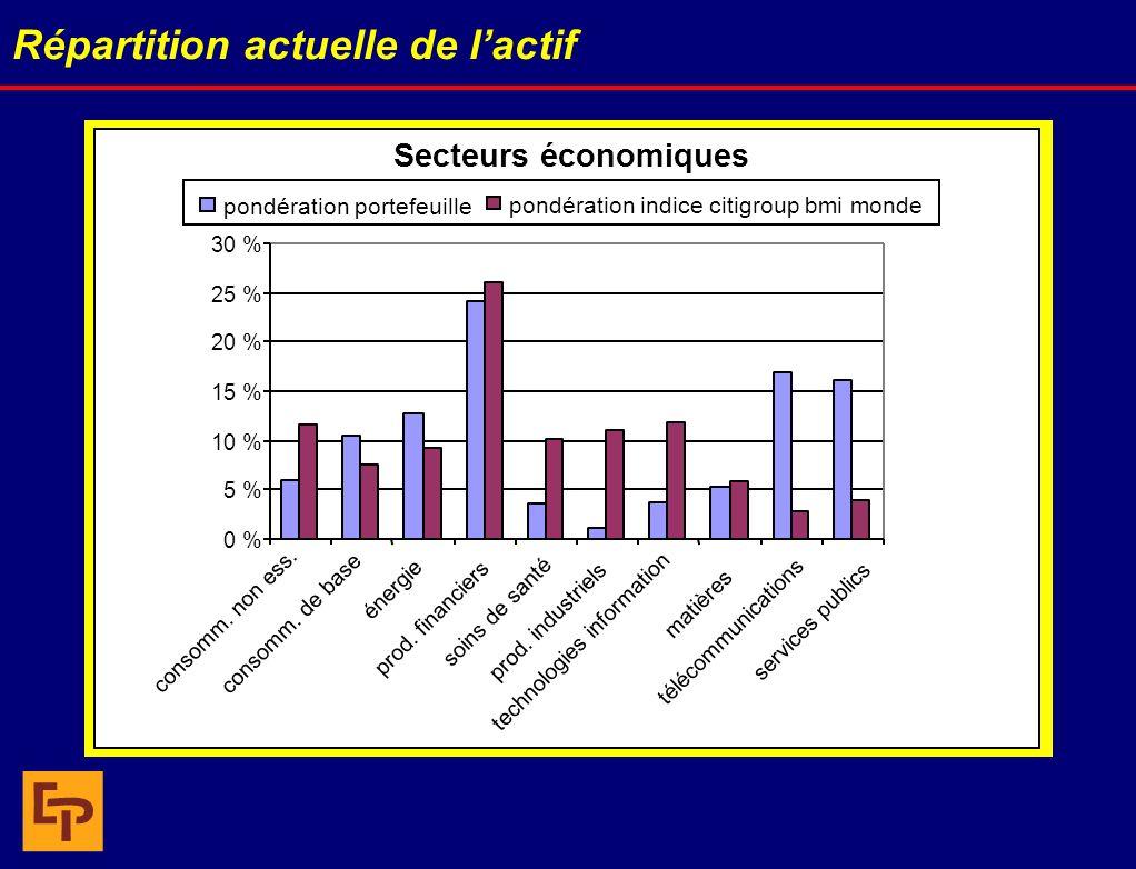 Répartition actuelle de lactif Secteurs économiques 0 % 5 % 10 % 15 % 20 % 25 % 30 % consomm. non ess. consomm. de base énergie prod. financiers soins
