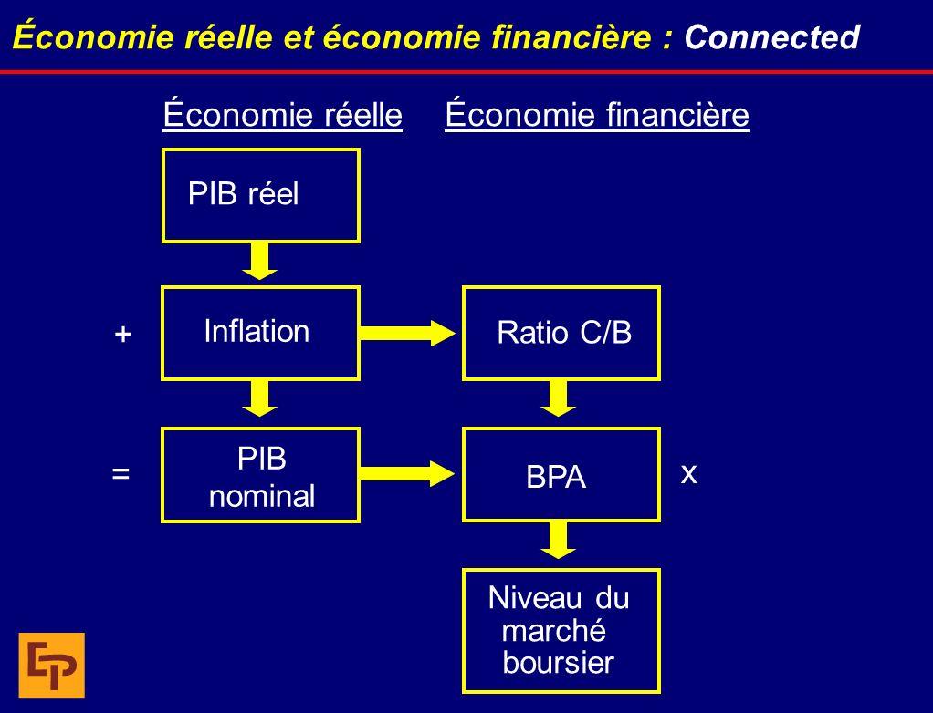 Économie réelle et économie financière : Connected PIB réel Inflation Niveau du marché boursier Ratio C/B BPA PIB nominal + = Économie réelleÉconomie