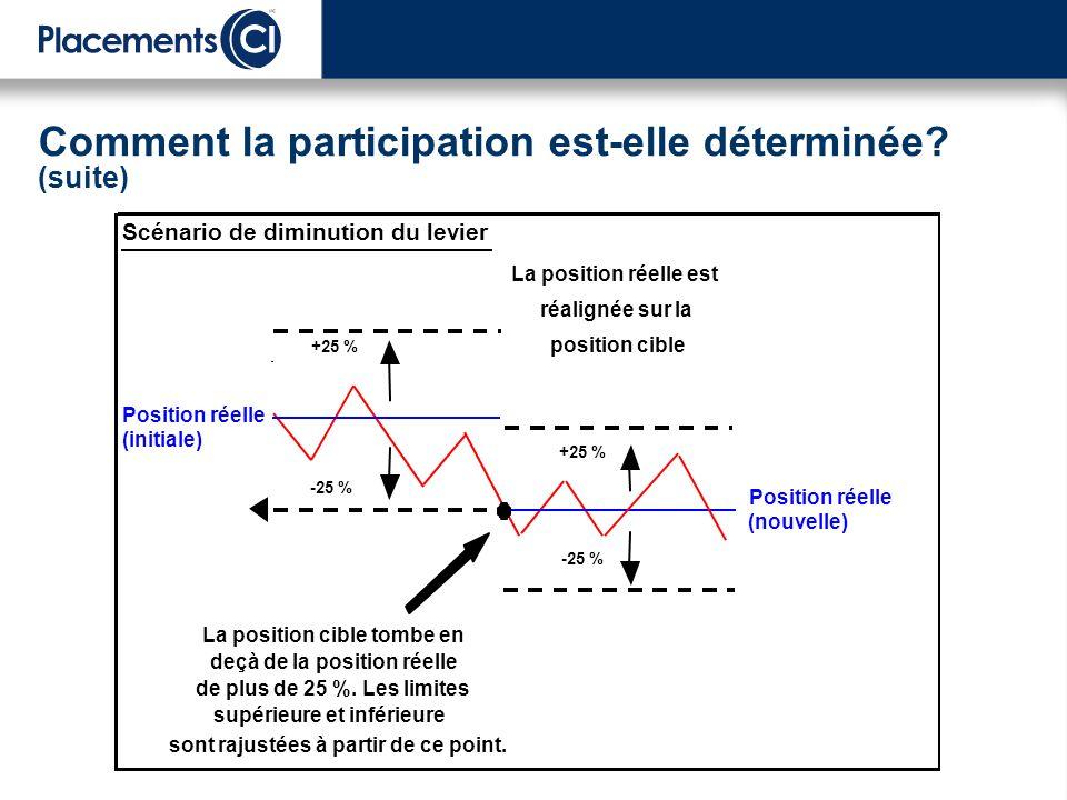 Comment la participation est-elle déterminée (suite)